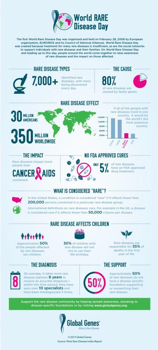 2016-World-Rare-Disease-Day-Stats